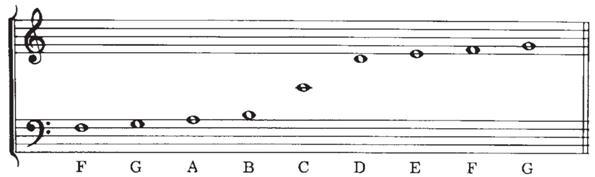112812 0950 Lasclaves44 Las claves musicales en el pentagrama