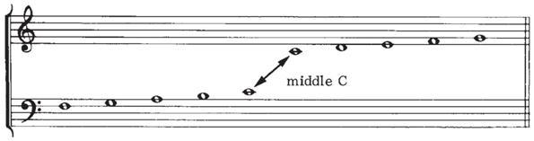 112812 0950 Lasclaves54 Las claves musicales en el pentagrama