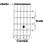 diagrama-acordes-guitarra