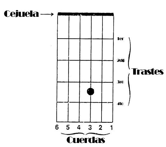 diagrama acordes guitarra Acordes de guitarra básicos   Tríadas mayores   Posición abierta