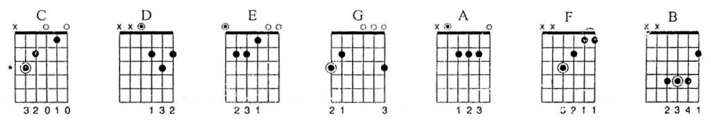 diagramas acordes abiertos mayores 1024x177 Acordes de guitarra básicos   Tríadas mayores   Posición abierta
